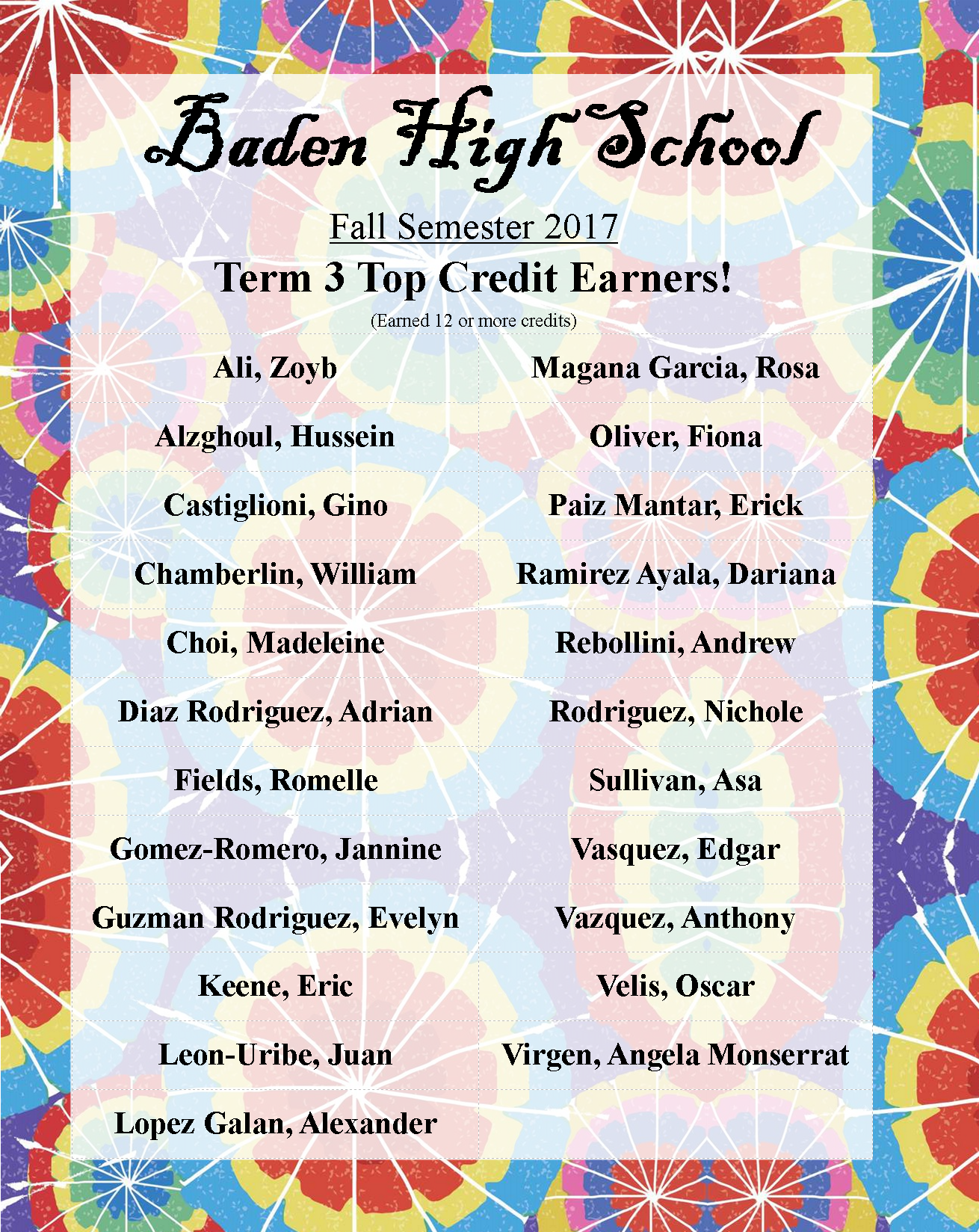 term 3 top credit earners