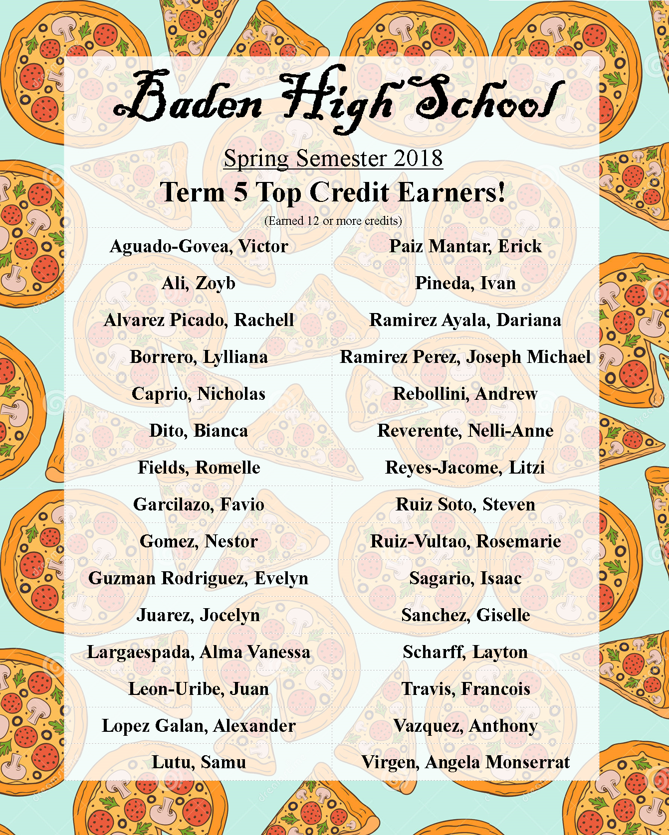 term 5 top credit earners