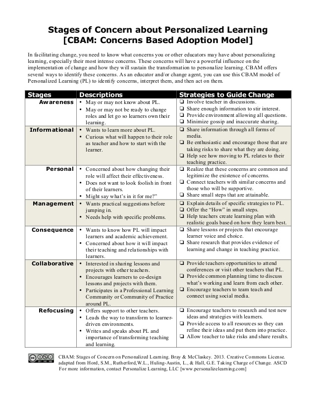 cbam-stages-of-concern-about-personalized-learning