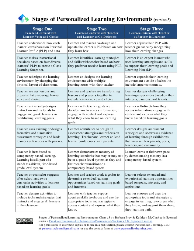 stages-of-personalized-learning-environments
