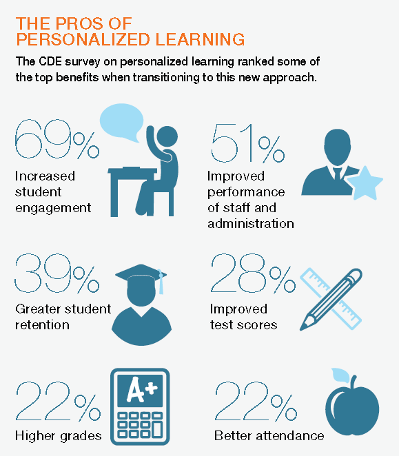 pros-personalized-learning