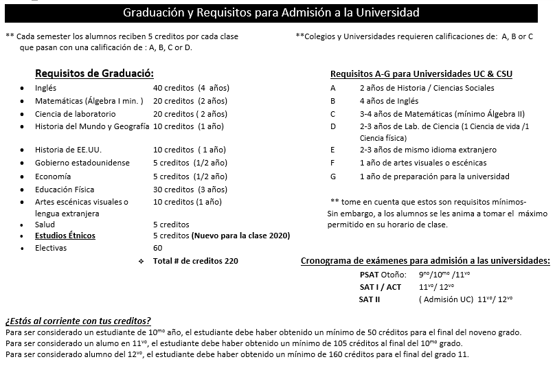 grad requirements spanish