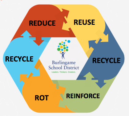 BSD Recycling & Compost Infographic