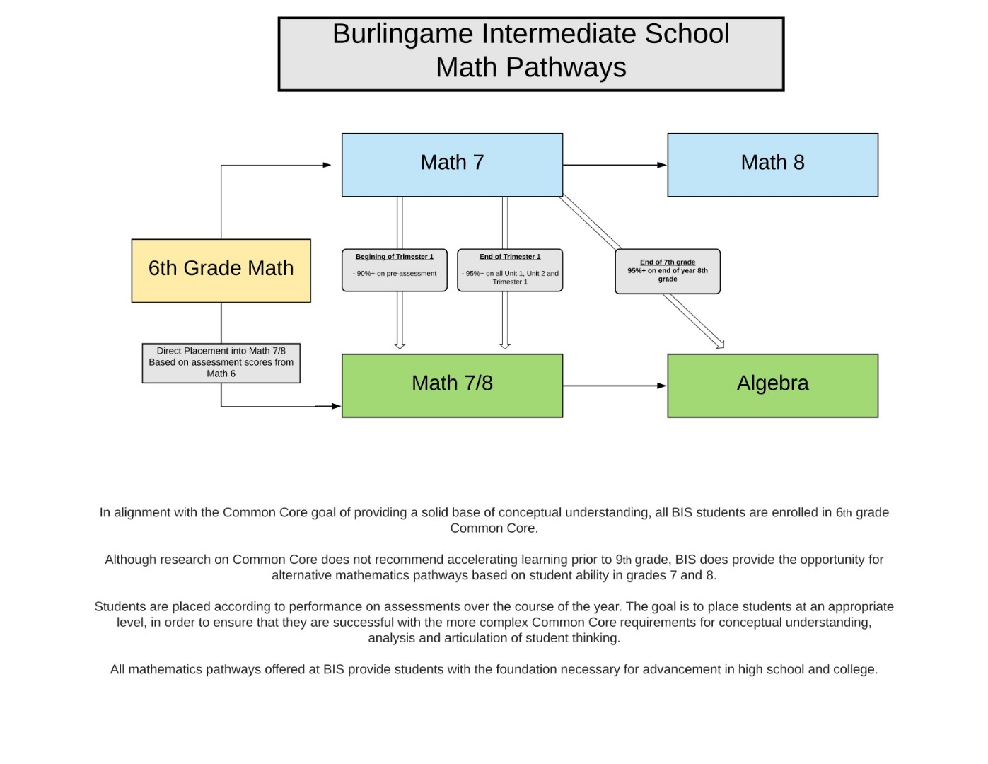 Flowchart of Math at BIS