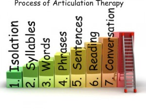 Typical Process for Articulation Therapy