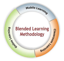 220px-Blended-learning-methodolog.jpg