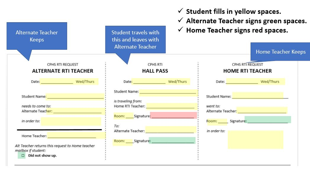 Color Coded RTI Pass Explanation
