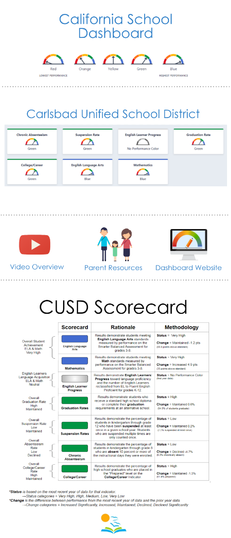CA School Dashboard