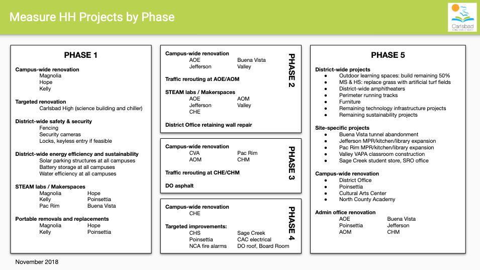 Measue HH Projects by Phase