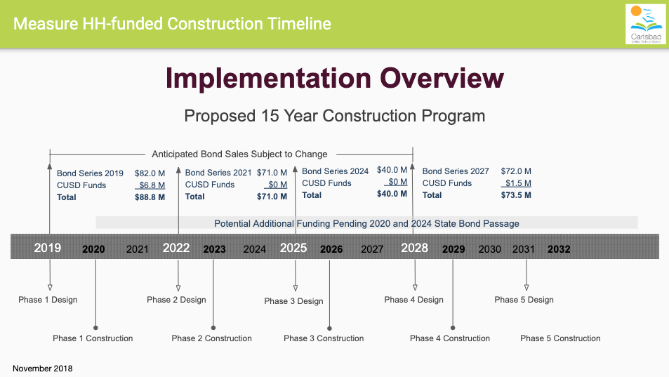 Heasue HH Construction Timeline