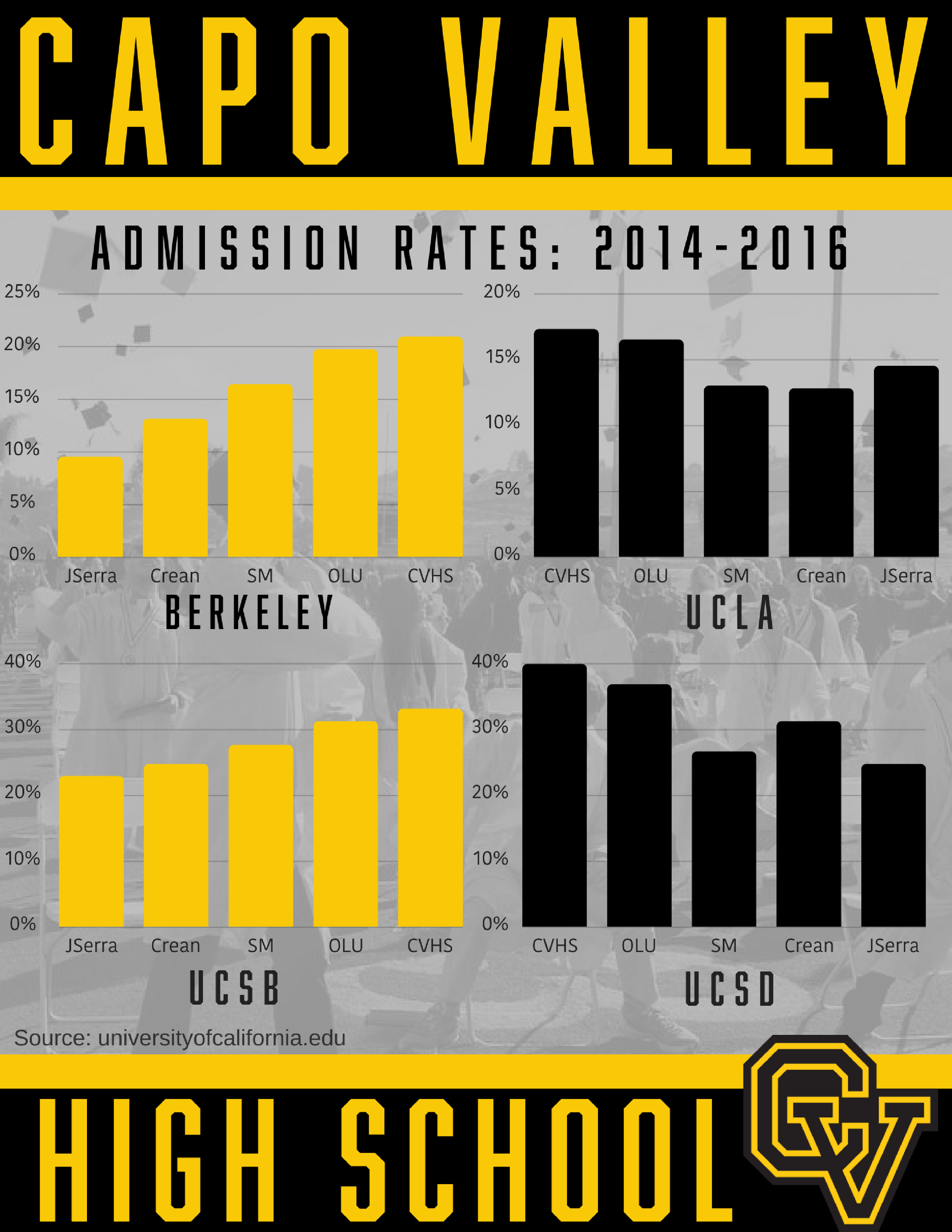 Check out our college entrance rates and compare them to  Santa Margarita,  JSERRA, Mater Dei, Orange Lutheran, OLU, Crean Lutheran. Why pay more for less,  Capistrano Valley High School offers innovative and rigorous academic programs  that prepare students to be college and career ready.