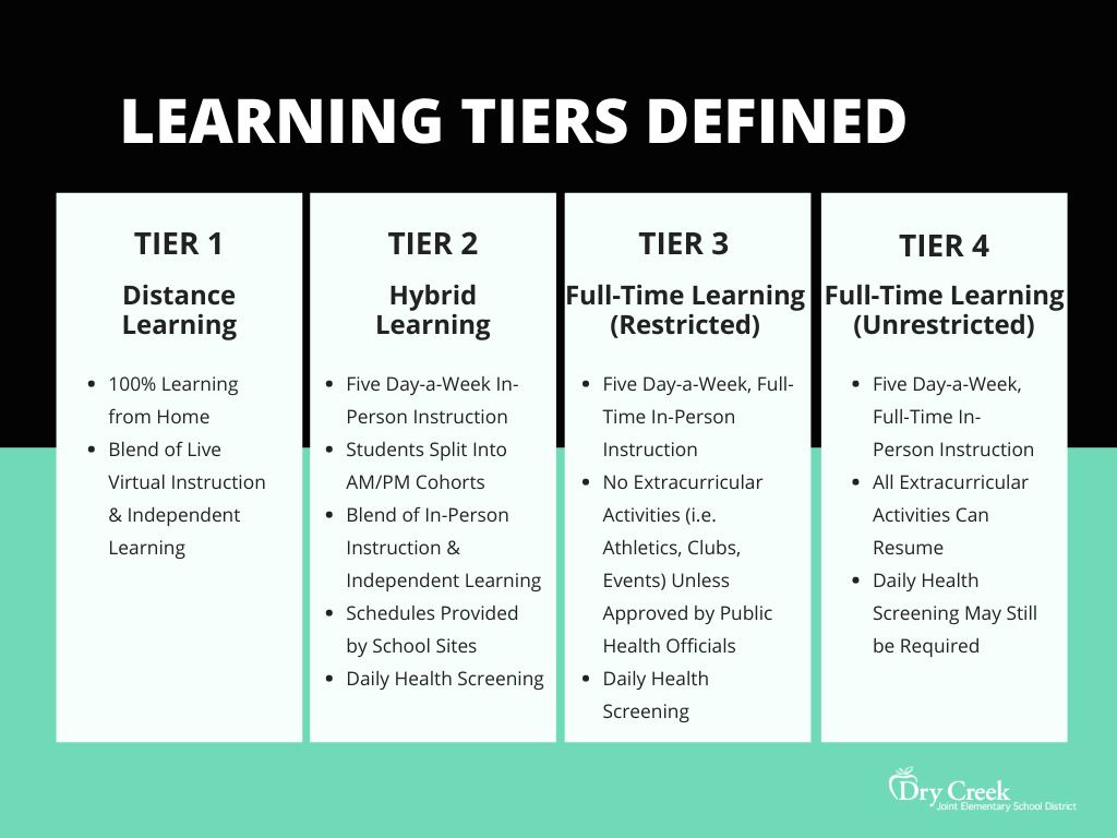Learning Phases