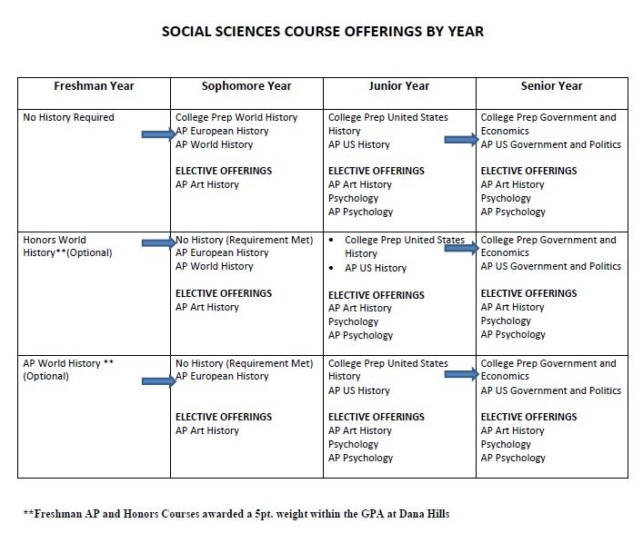 Social Science Course Offerings
