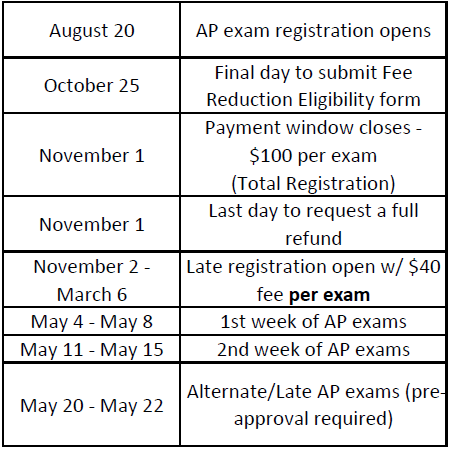 AP Important Dates
