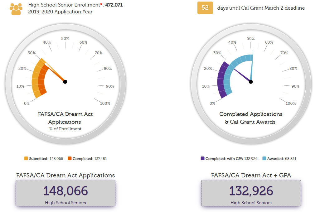 % of applications submitted