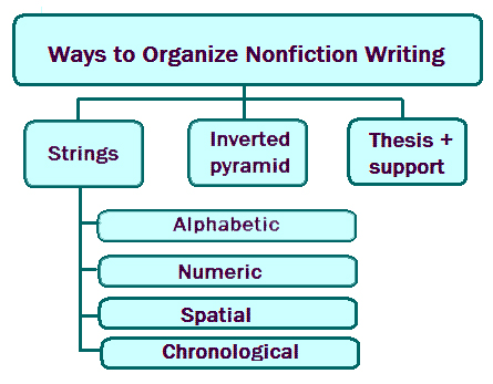 Expository writing Organization
