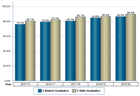 Current Graduation Rate