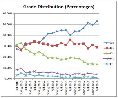 Grade Distribution Graph