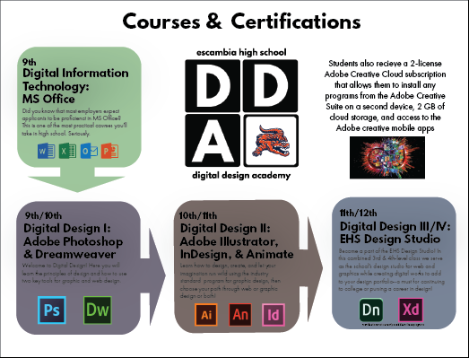 digital design course guide