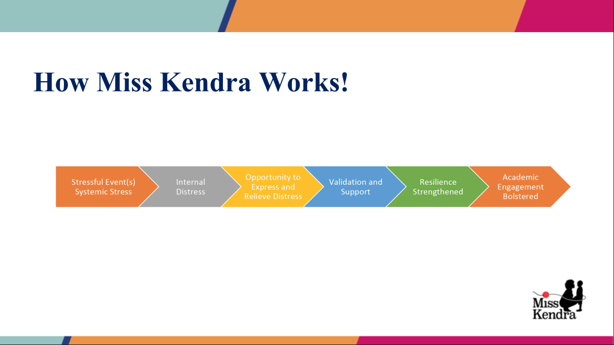 How Miss Kendra Works