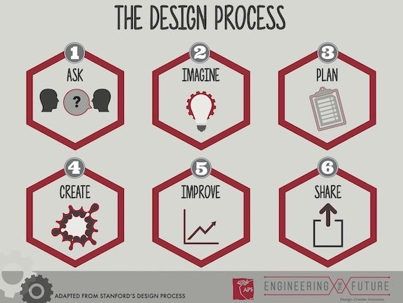 Engineering the Future and The Design Process