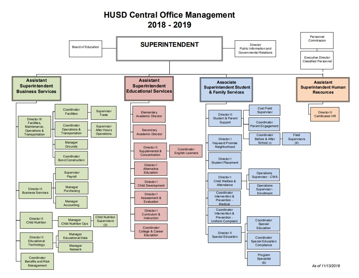 HUSD central management org chart