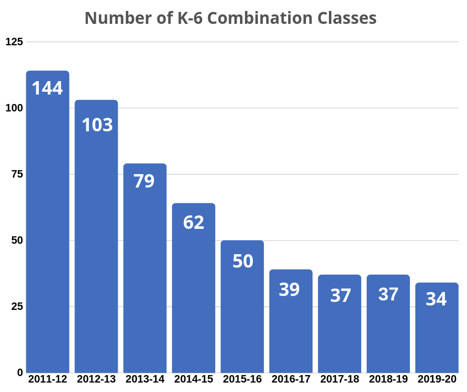Number of K-6 Combo Classes
