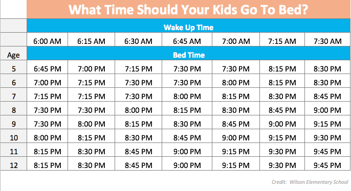 What Time Should You Go to Bed?