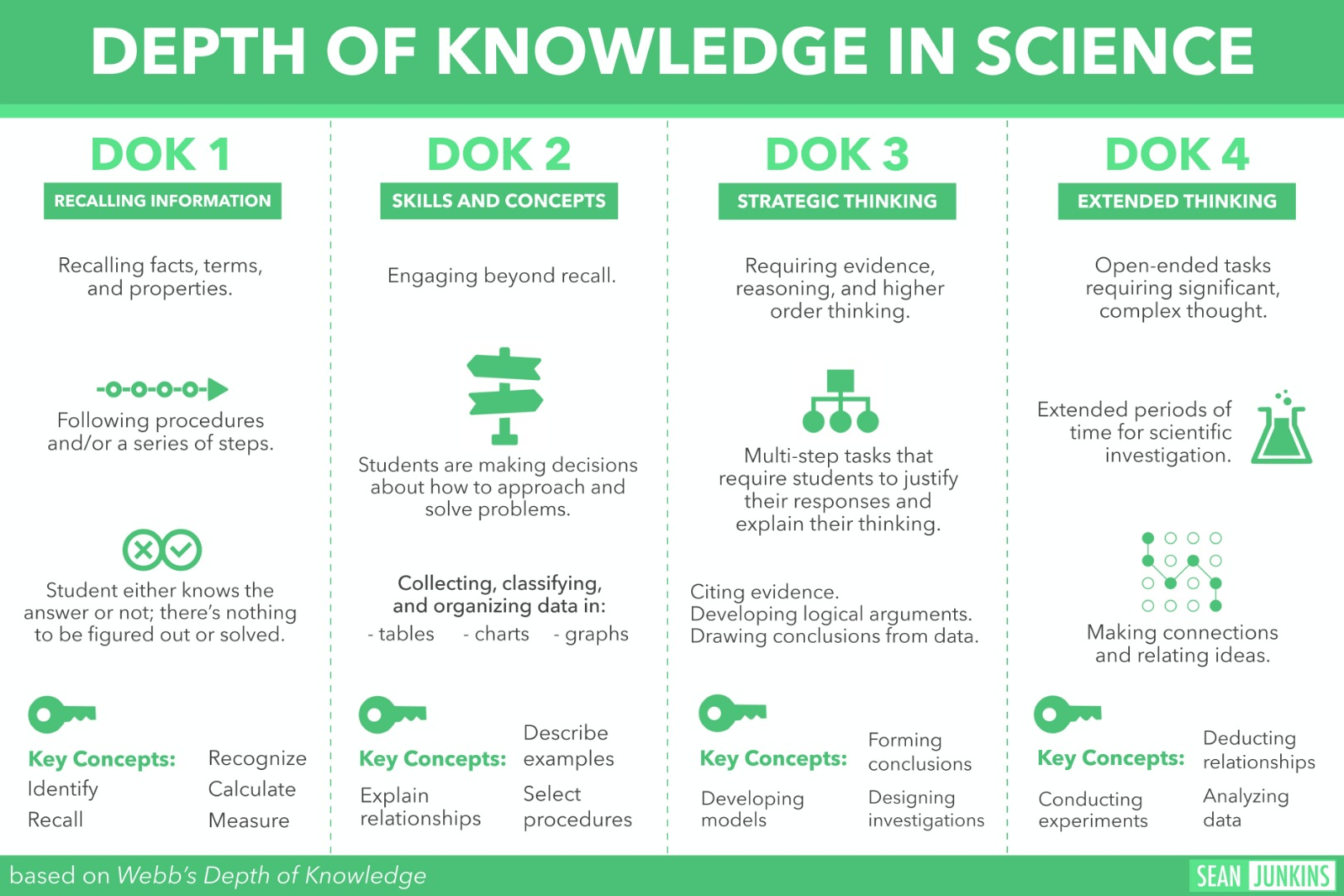 DOK in Science