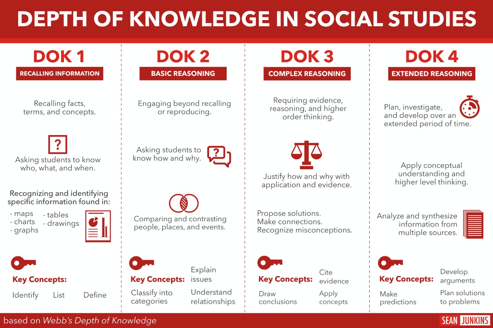 DOK in Social Studies