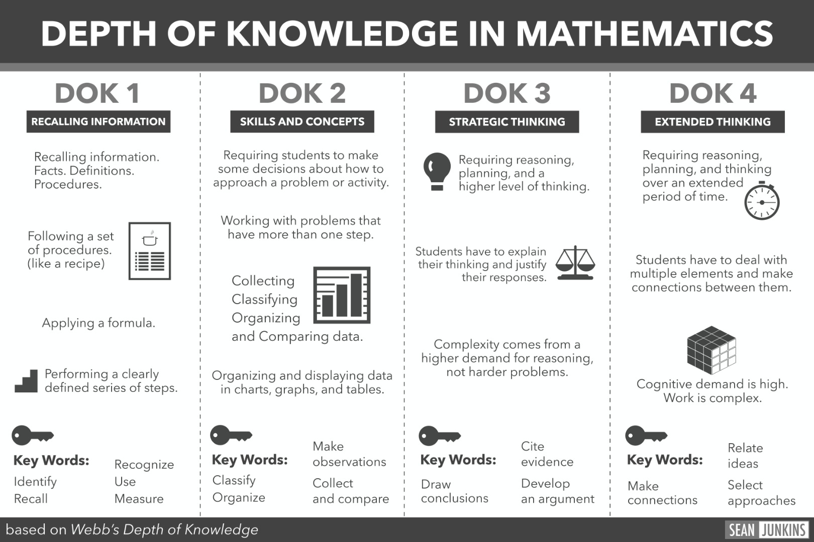 DOK in Math