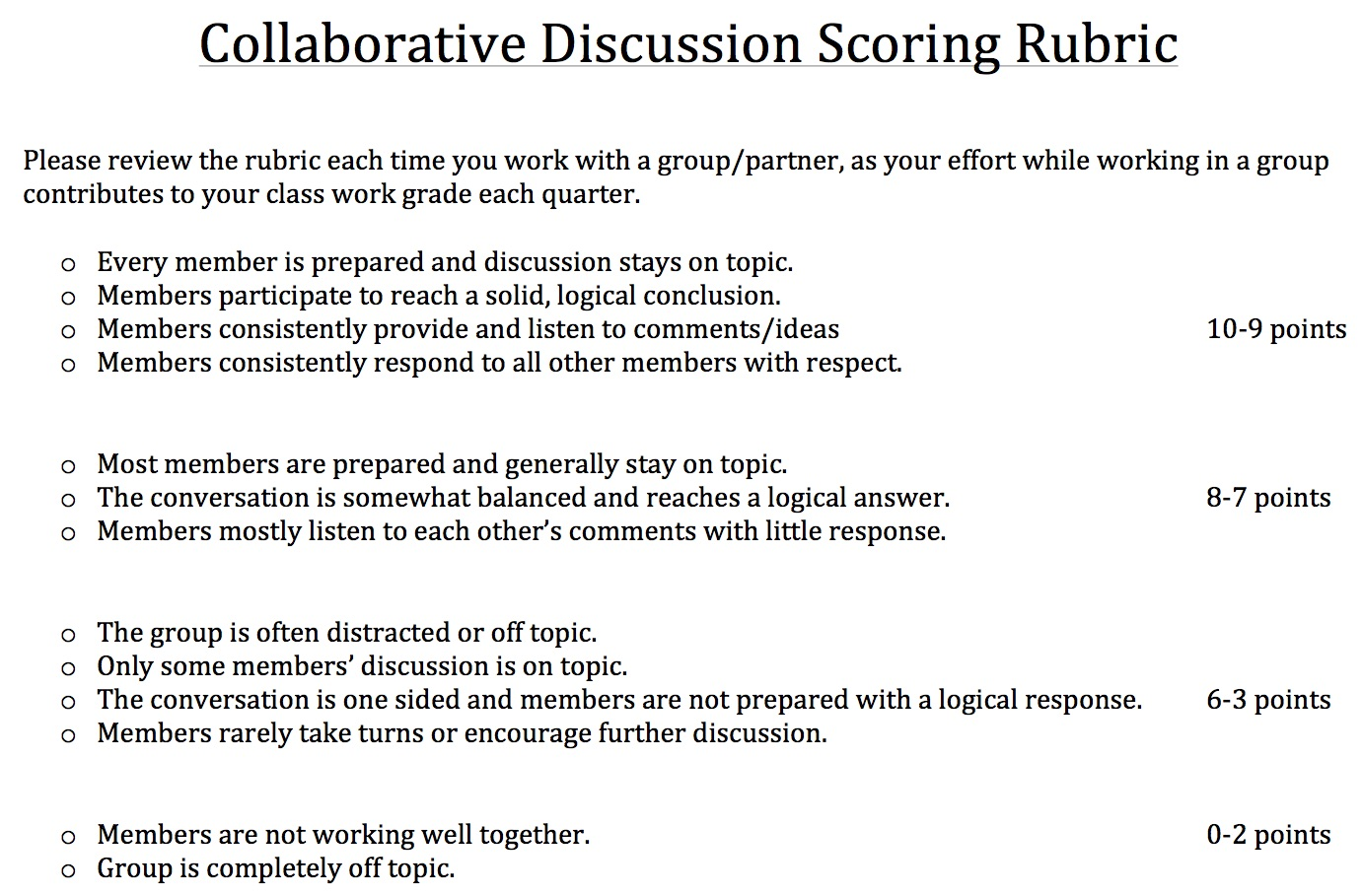 Collaborative Discussion Scoring Rubric