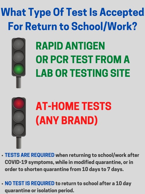 What type of test to use