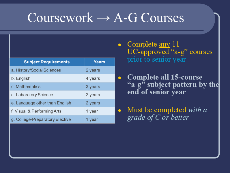 A-G Requirements for UC or CSU