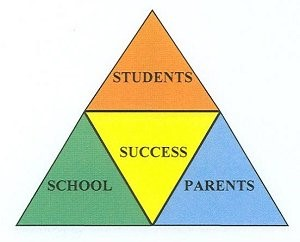 success pyramid