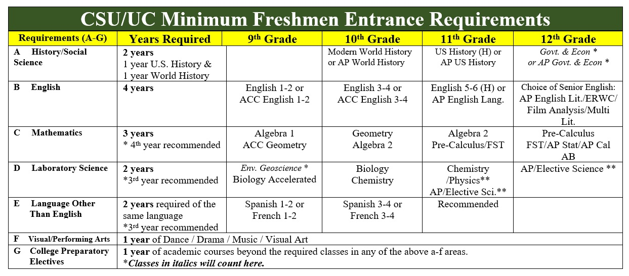 CSU UC Requirements