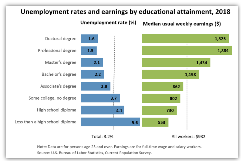 Unemployment Rates and earning by usual weekly earning