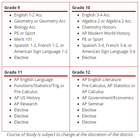 21-22 projected Course of Study