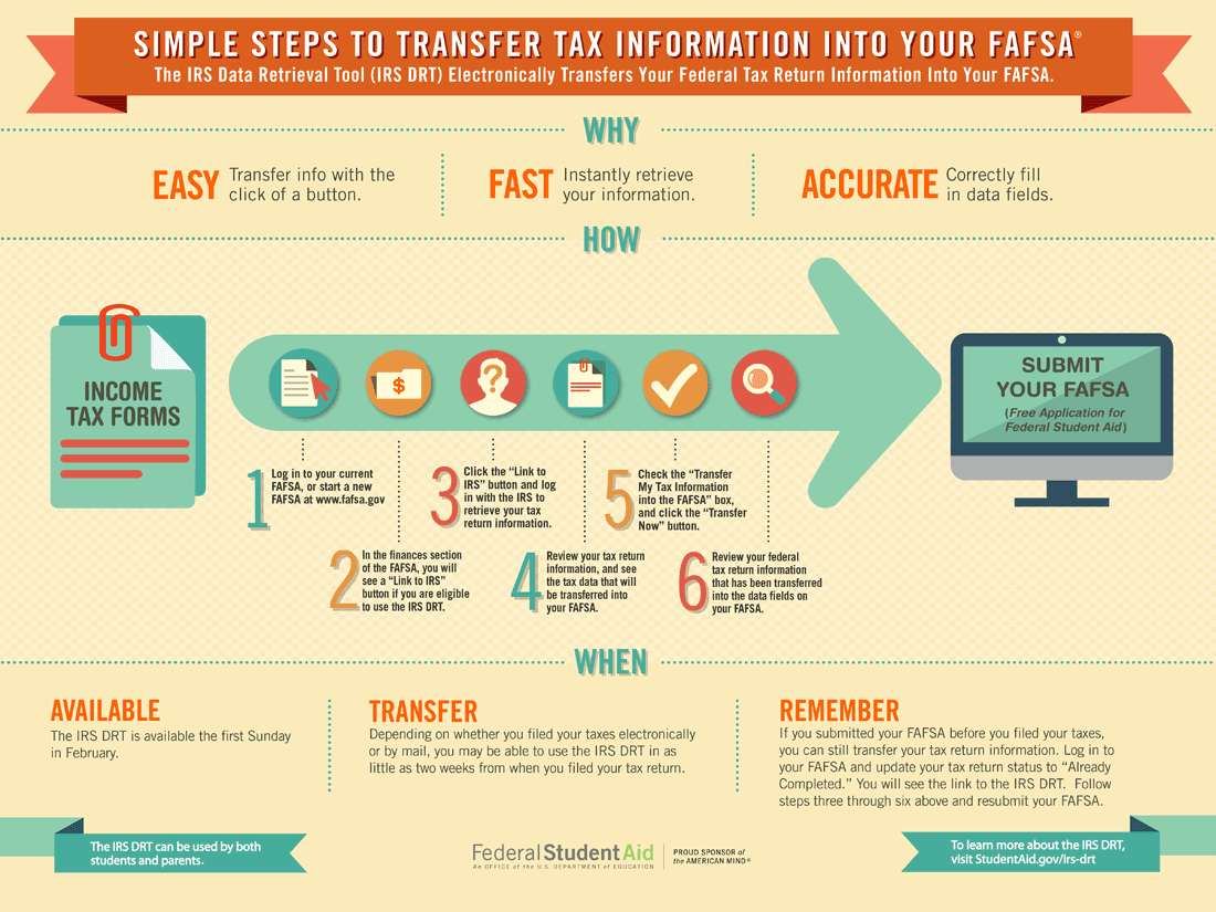 simple steps to transfer tax information into your fafsa