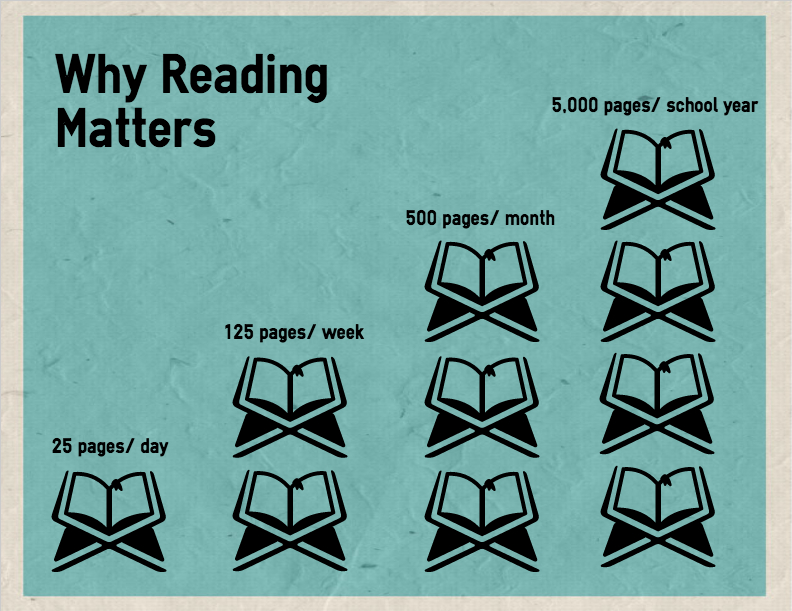 Reading just 25 pages each night equals 5000 over the school year.