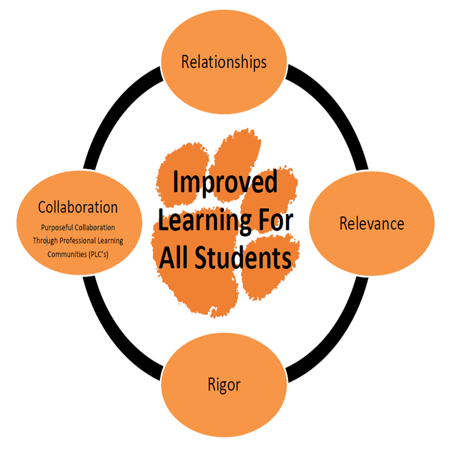 Tiger Paw for learning