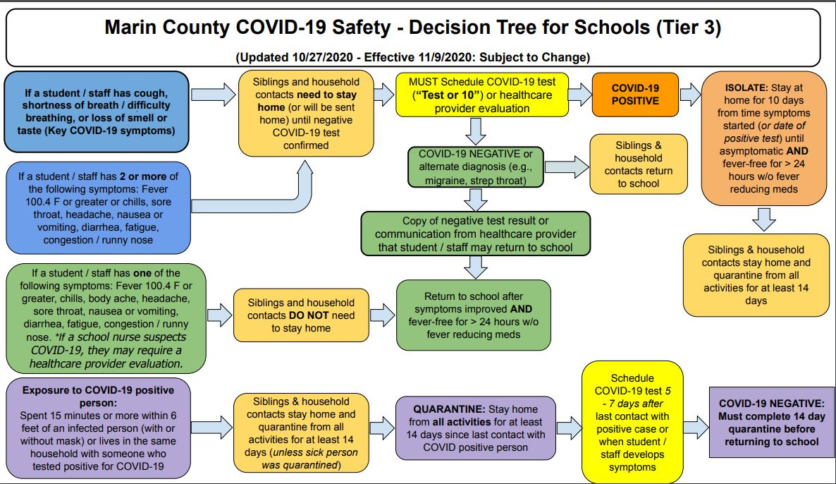 Marin County Decision Tree