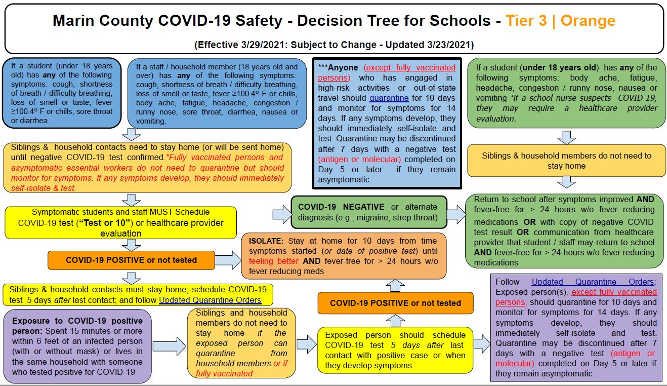Marin County COVID-19 Safety Decision Tree For Schools Tier 2 Red English