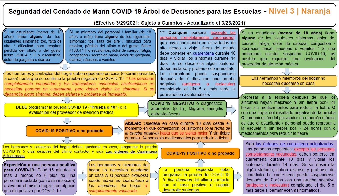 Marin County COVID-19 Safety Decision Tree For Schools Tier 2 Red Spanish