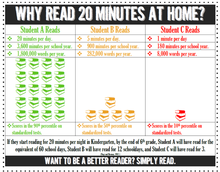 Reading at home for 20 minutes a day matters.