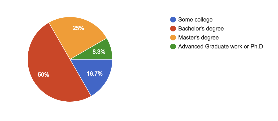 percent of teachers who have college degrees