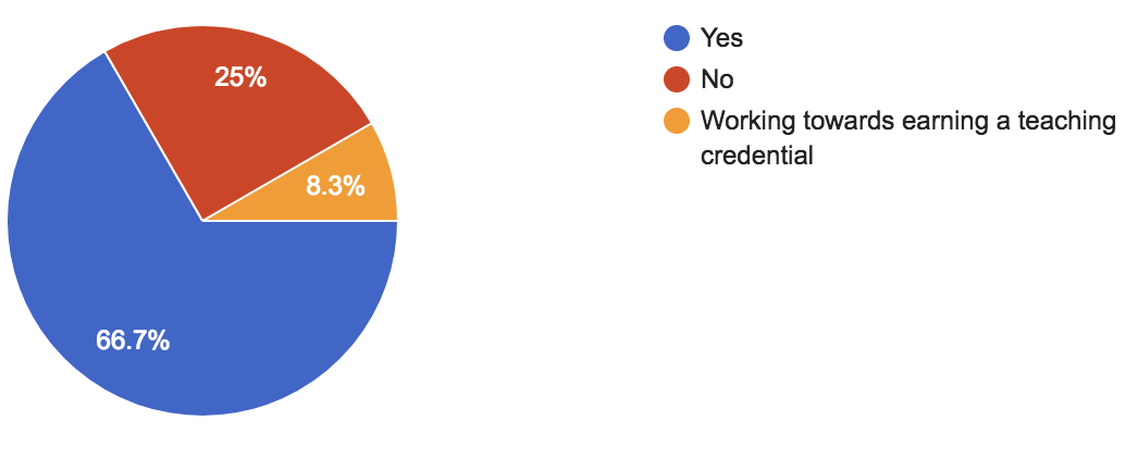 chart of teachers who are working towards credentials
