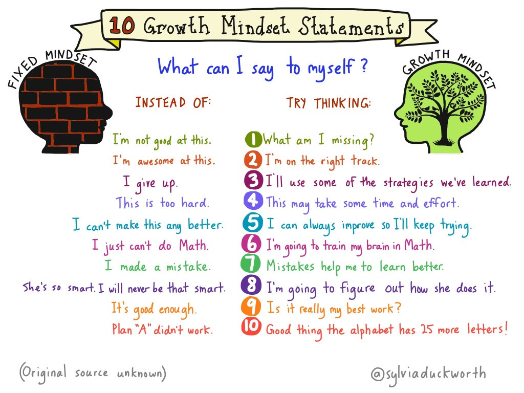 Growth Mindset Statemen