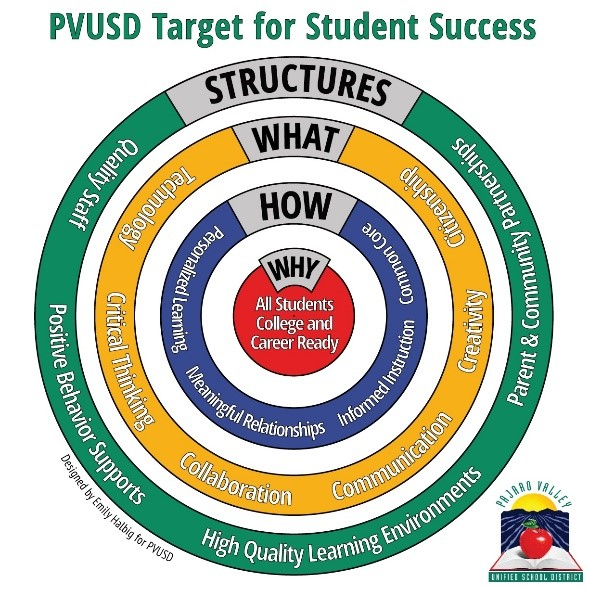 PVUSD's target for student success