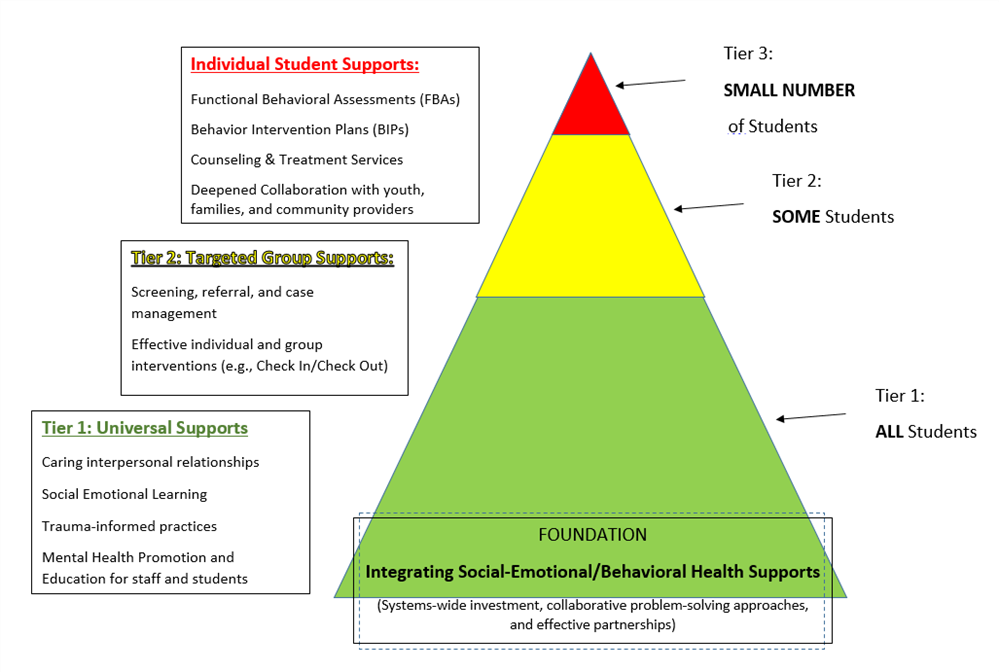 triangle of support